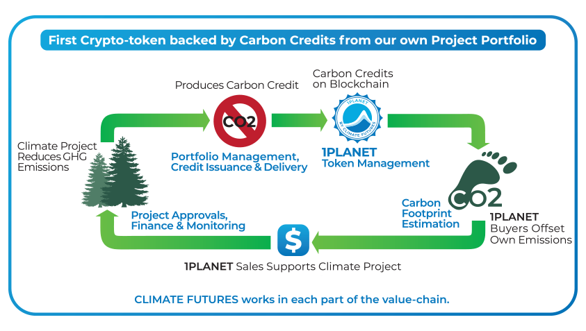 Climate Futures | Carbon Credit Trading | Blockchain Enabled Cryptocurrency